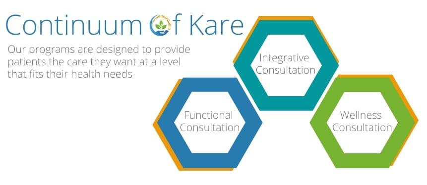 Functional Medicine Consultations in Springfield Missouri - Kare Continuum